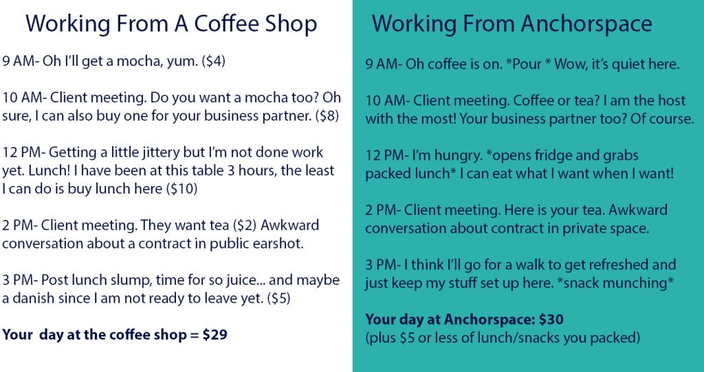 Coffeeshotversusanchorspace